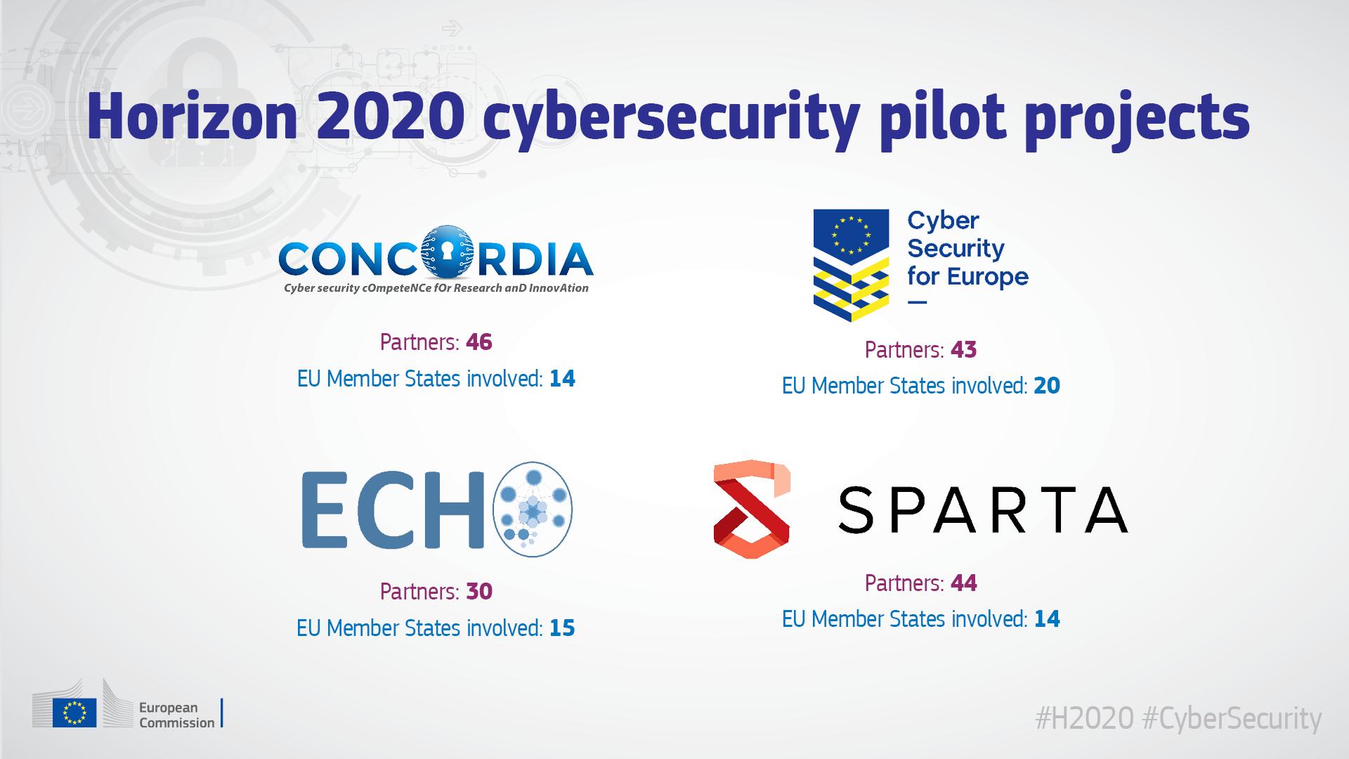 Horizon 2020, Programul-cadru pentru cercetare și inovare al Uniunii Europene