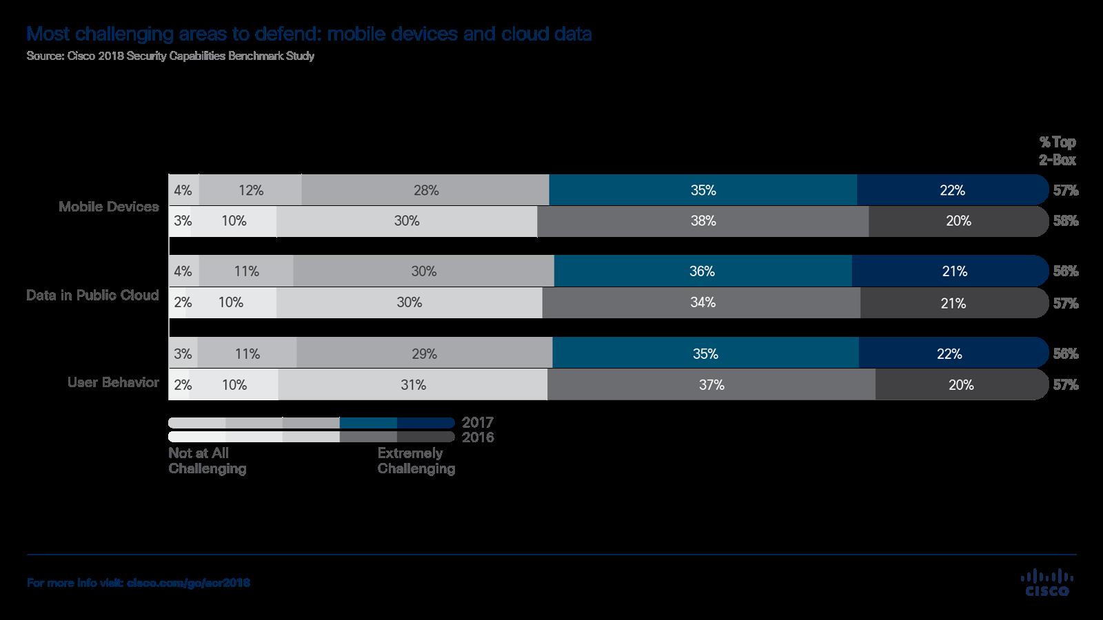 Raport anual de securite cibernetică pe 2018 realizat de Cisco